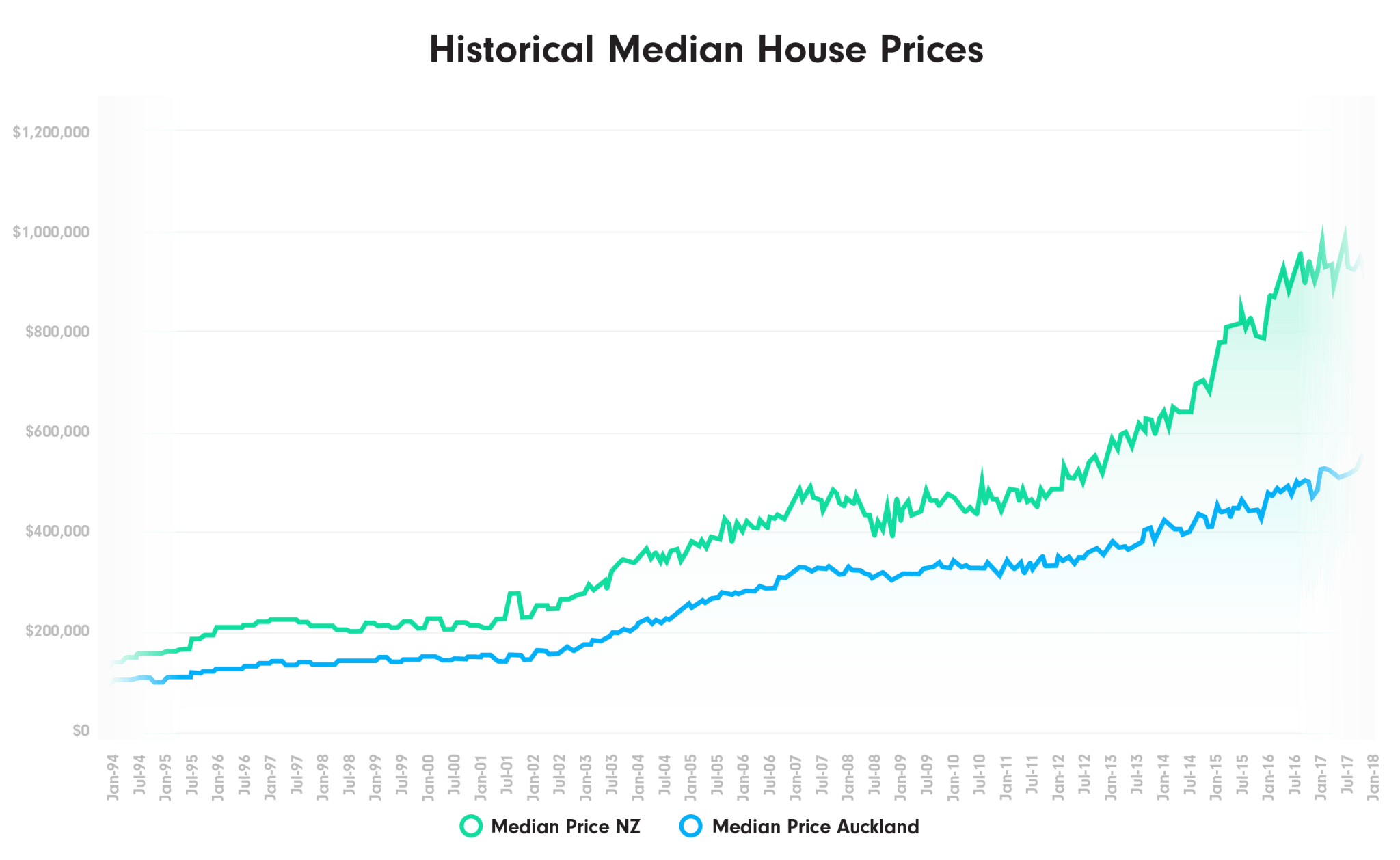 Historical Median House Prices in NZ Graph