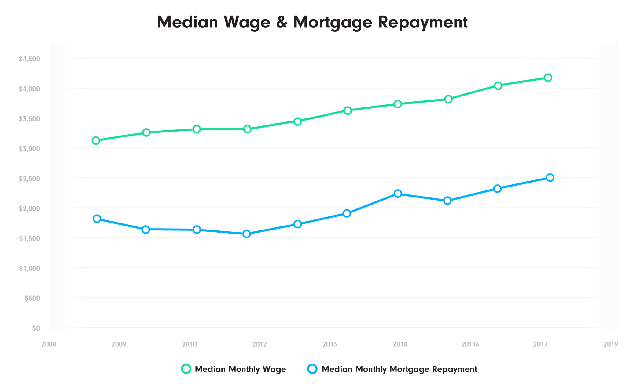 Median Monthly Wage & Mortgage Repayment Chart NZ