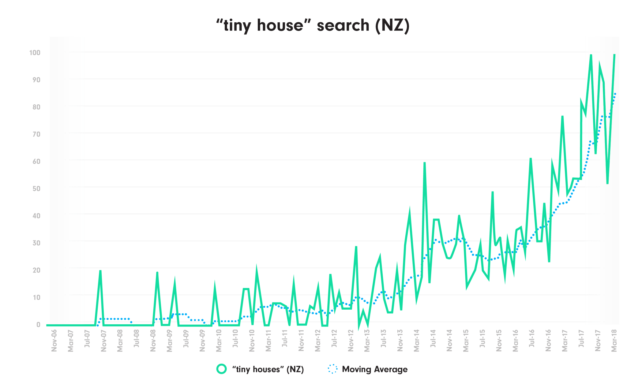 Tiny house trend increasing in NZ graph